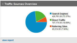 TactiCom Client - Google Analytics