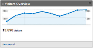 400% increas in visitors for our TactiCom Client - Google Analytics
